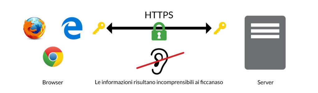 HTTPS: la connessione è sicura